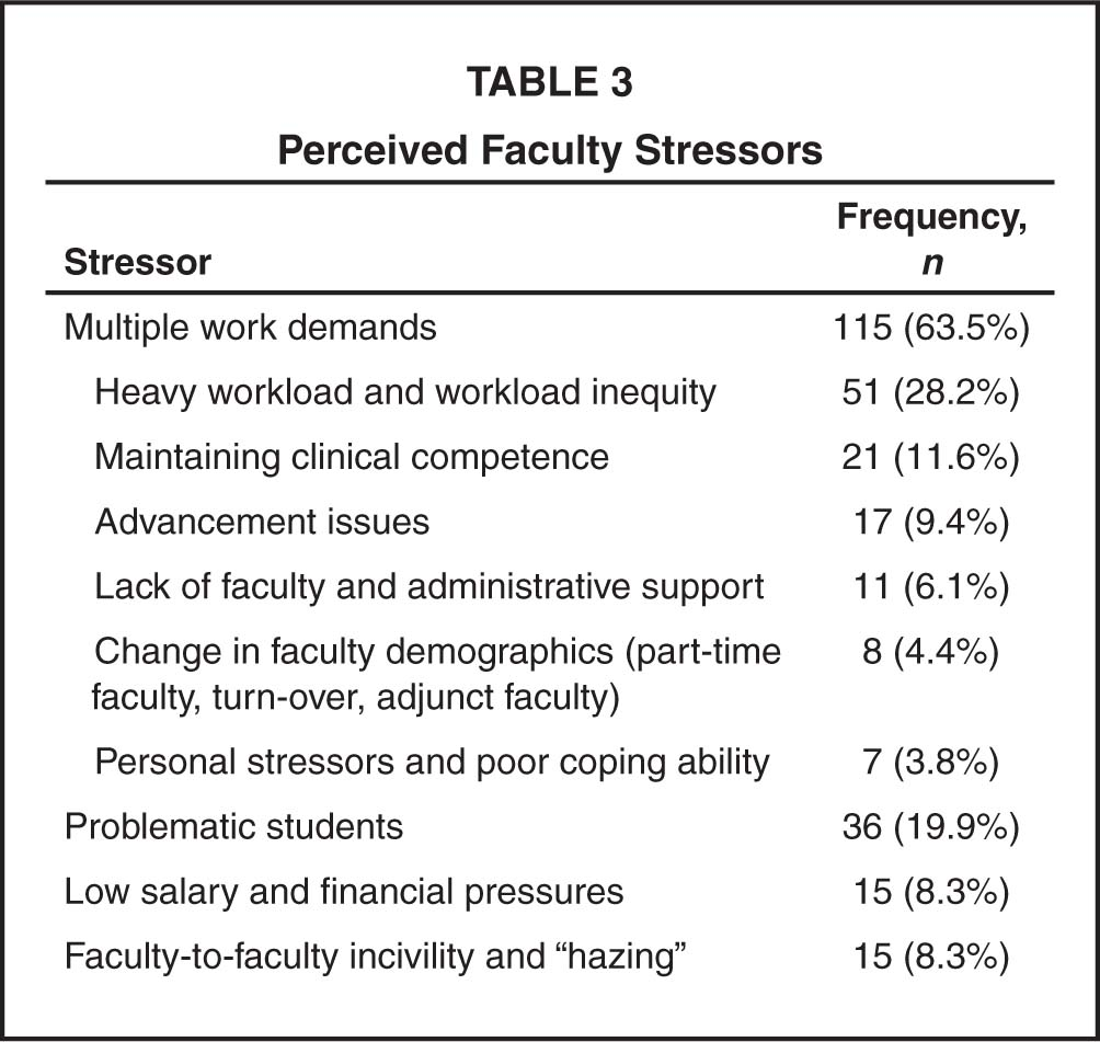Perceived Faculty Stressors