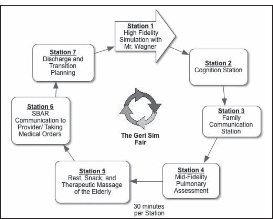 Conceptual model of the Geri Sim Fair.