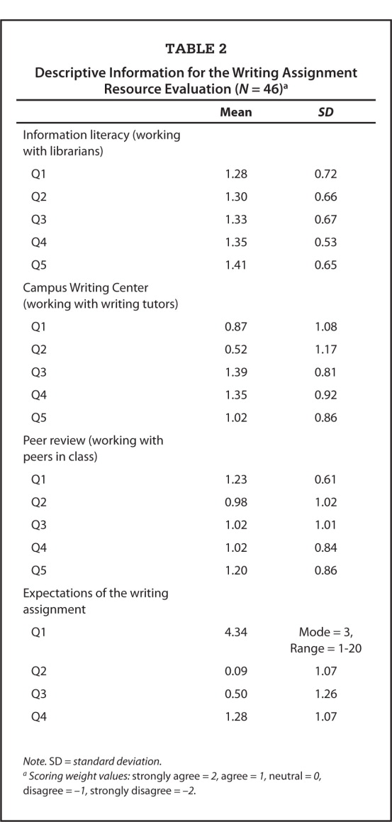Descriptive Information for the Writing Assignment Resource Evaluation (N = 46)a