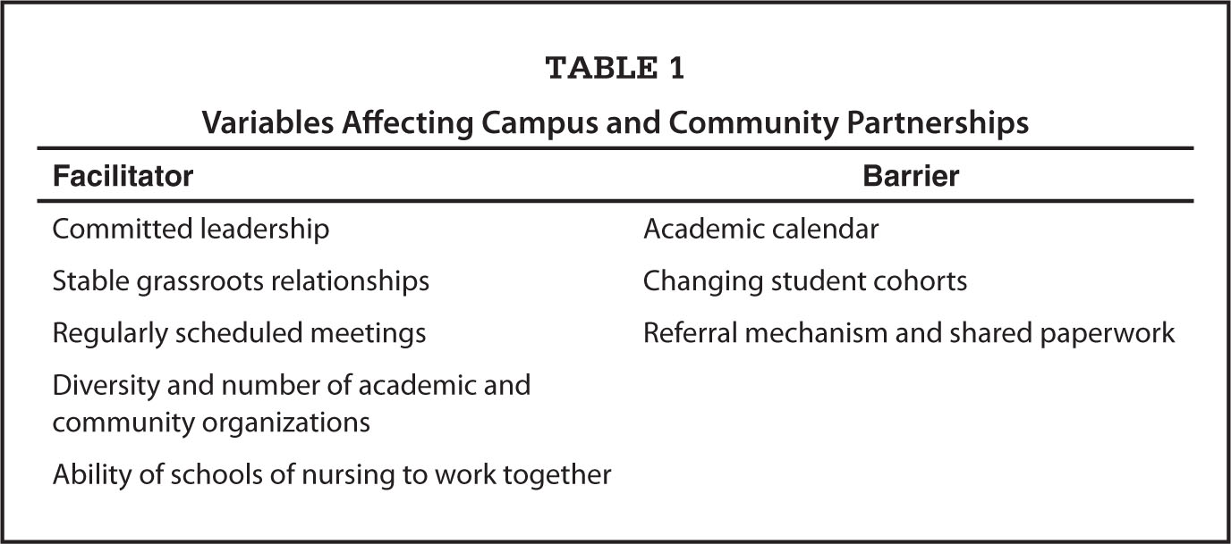 Variables Affecting Campus and Community Partnerships