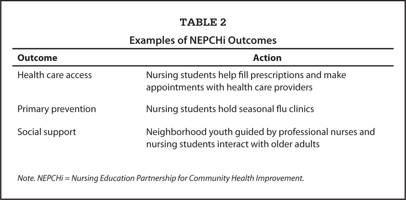 Examples of NEPCHI Outcomes