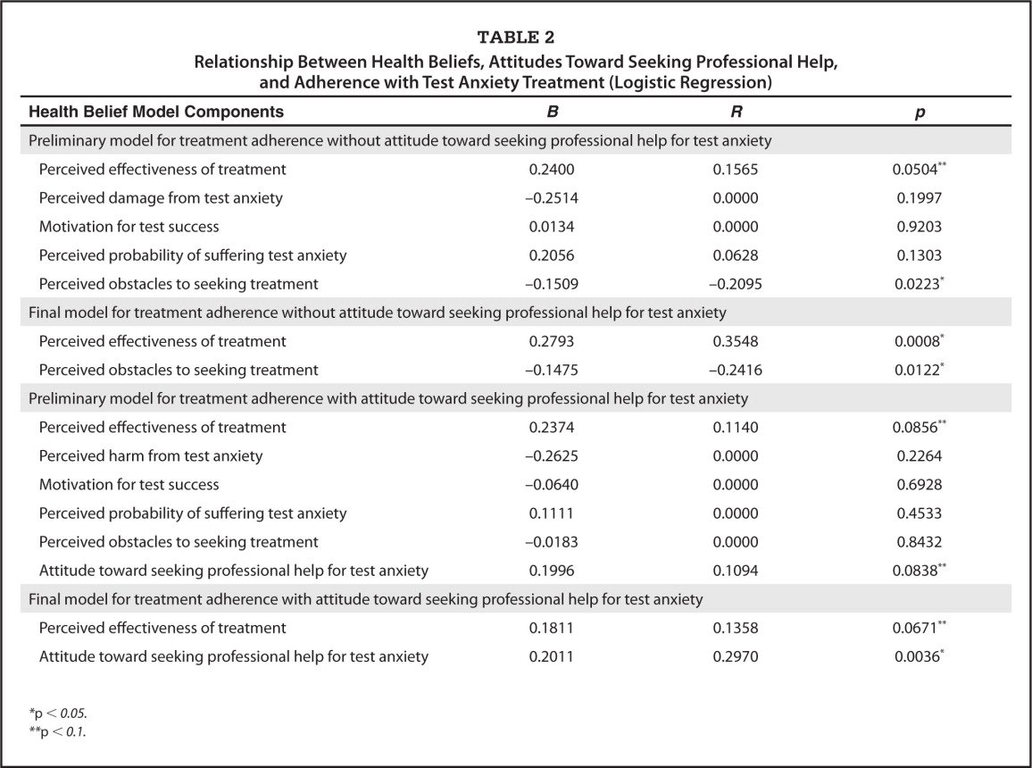 Relationship Between Health Beliefs, Attitudes Toward Seeking Professional Help, and Adherence with Test Anxiety Treatment (Logistic Regression)