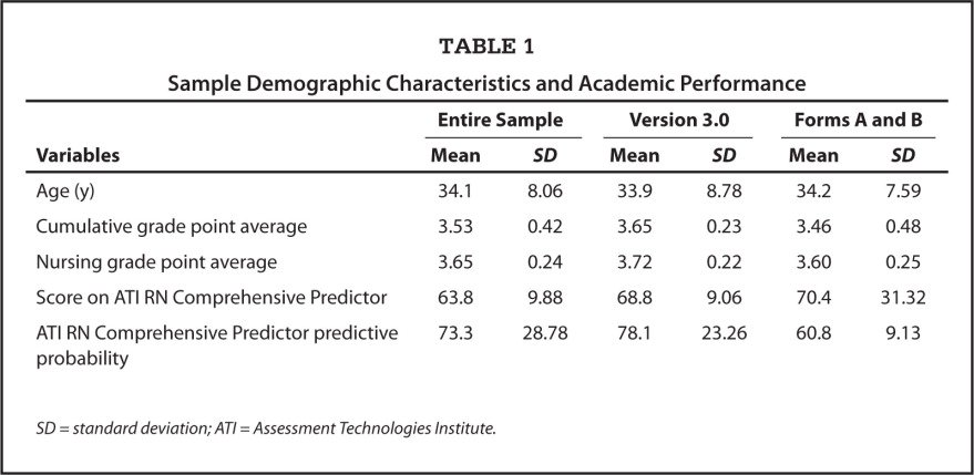 Sample Demographic Characteristics and Academic Performance