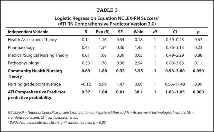 Logistic Regression Equation NCLEX-RN Successa (ATI RN Comprehensive Predictor Version 3.0)