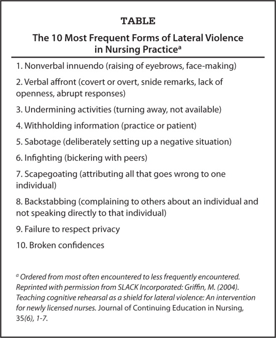 The 10 Most Frequent Forms of Lateral Violence in Nursing Practicea