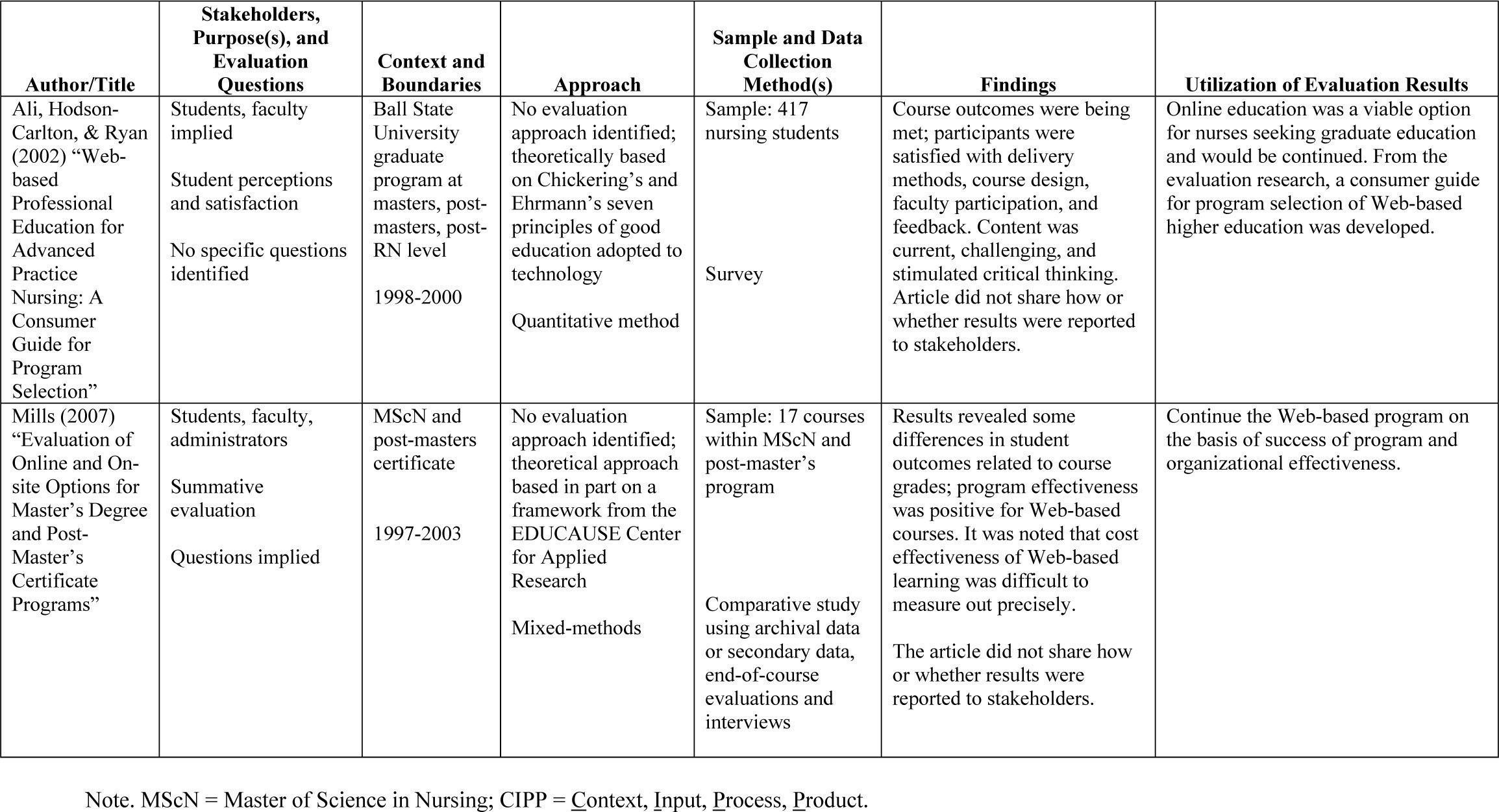 Summary of Evaluation Frameworks and Models used in Online Education Programs