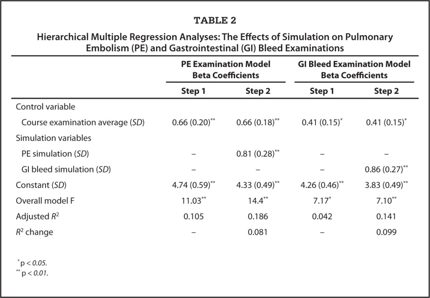 Hierarchical Multiple Regression Analyses: The Effects of Simulation on Pulmonary Embolism (PE) and Gastrointestinal (GI) Bleed Examinations