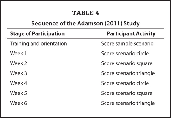 Sequence of the Adamson (2011) Study