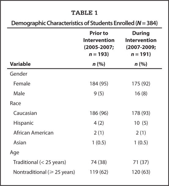Demographic Characteristics of Students Enrolled (N = 384)