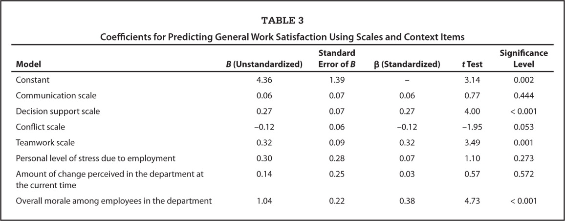 Coefficients for Predicting General Work Satisfaction Using Scales and Context Items