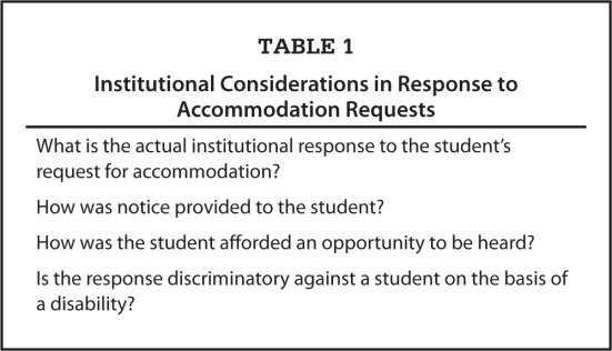 Institutional Considerations in Response to Accommodation Requests