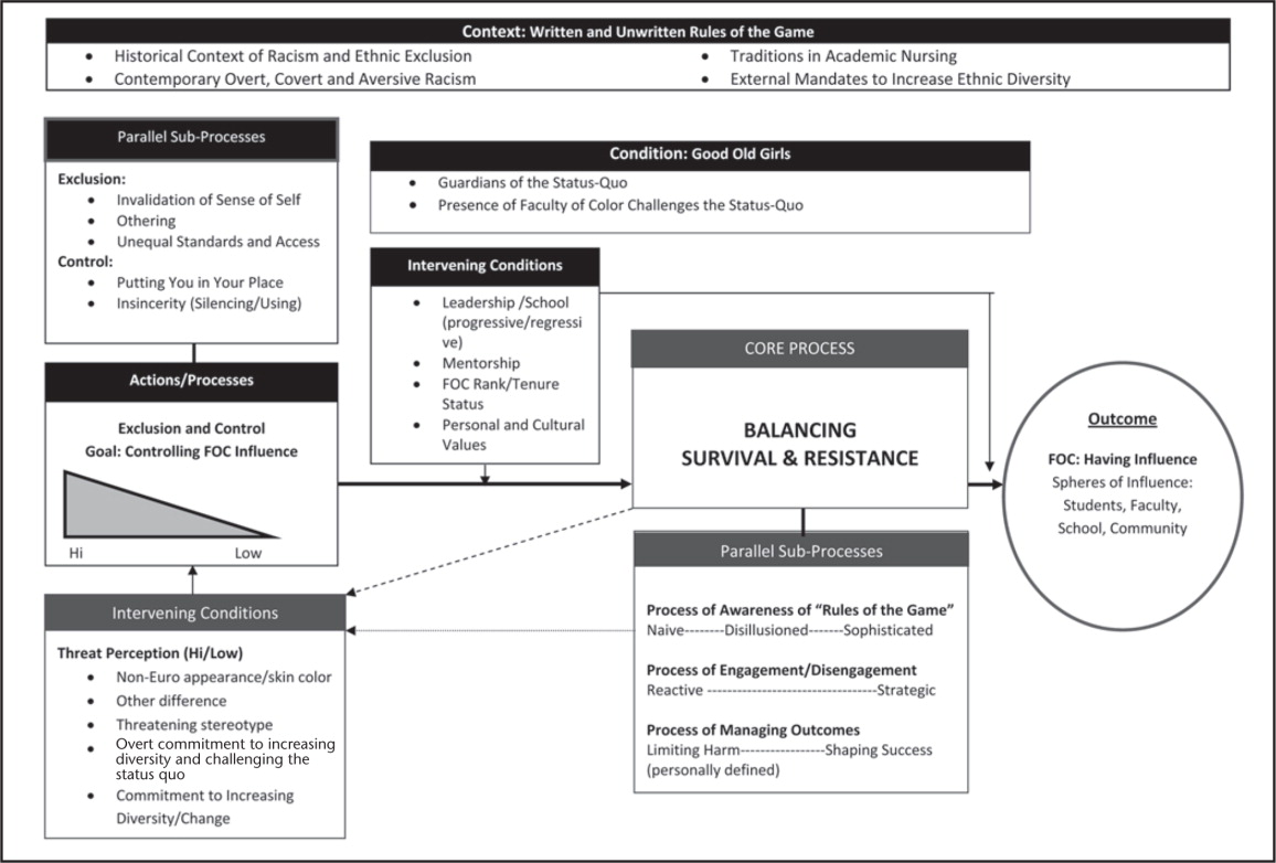 """Overview of the grounded theory """"Controlling influences: Experiences of FOC in predominantly Euro-American schools of nursing."""" Note. FOC = faculty of color."""
