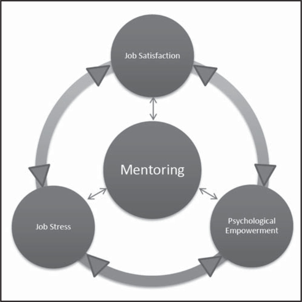 Conceptual model of mentoring, job stress, psychological empowerment, and job satisfaction.