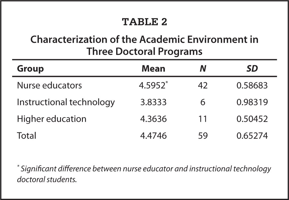 Characterization of the Academic Environment in Three Doctoral Programs