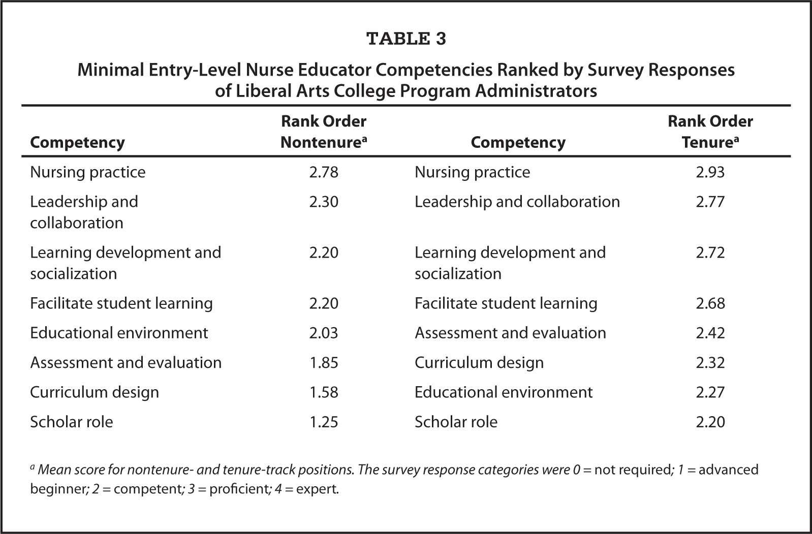 Novice nurse educator entry level competency to teach a national minimal entry level nurse educator competencies ranked by survey responses of liberal arts college program xflitez Images