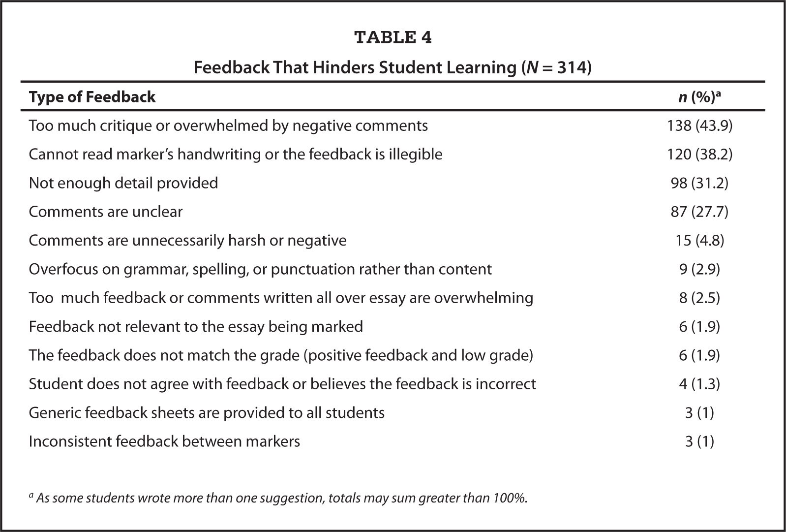 Feedback That Hinders Student Learning (N = 314)