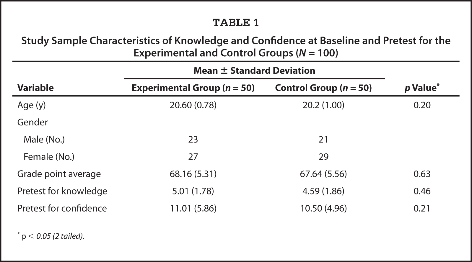 Study Sample Characteristics of Knowledge and Confidence at Baseline and Pretest for the Experimental and Control Groups (N = 100)