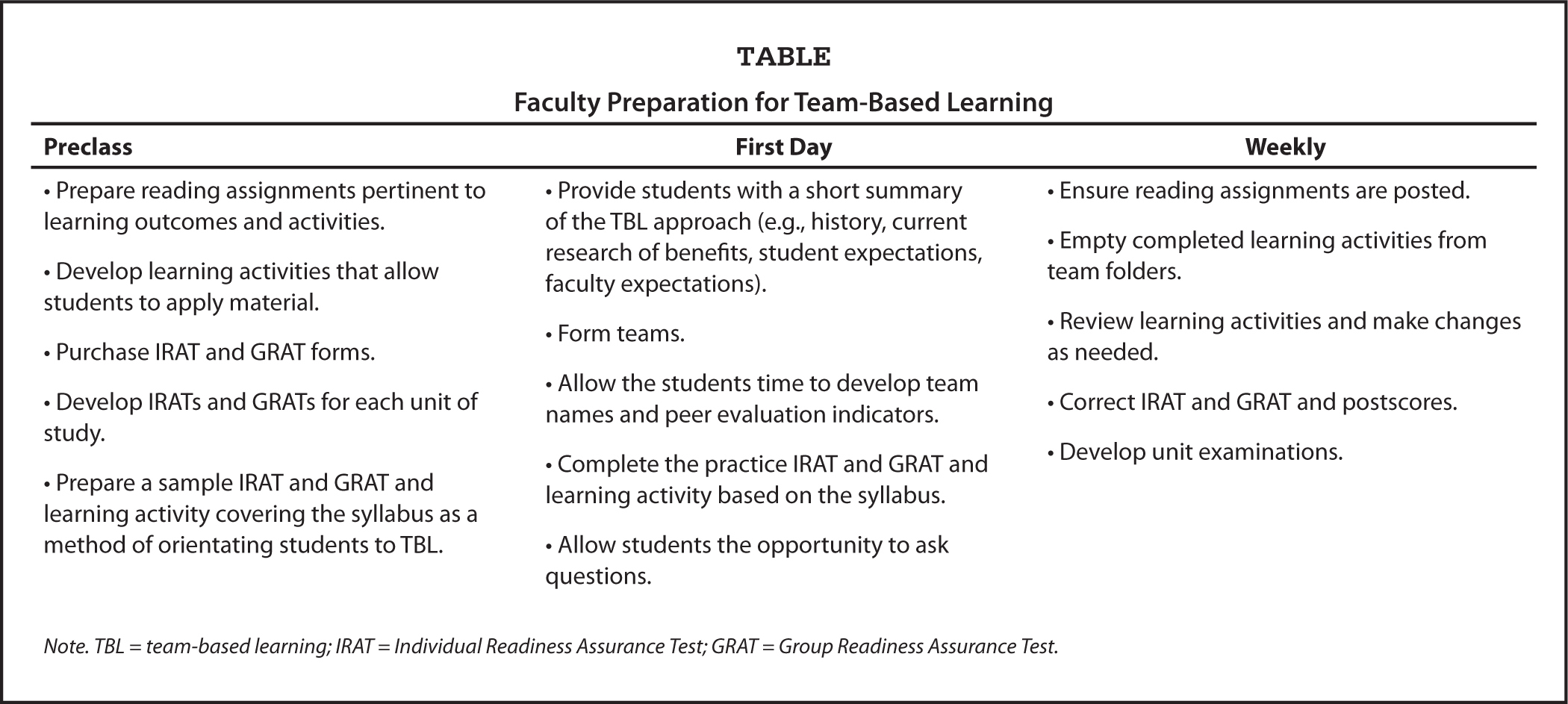 Faculty Preparation for Team-Based Learning