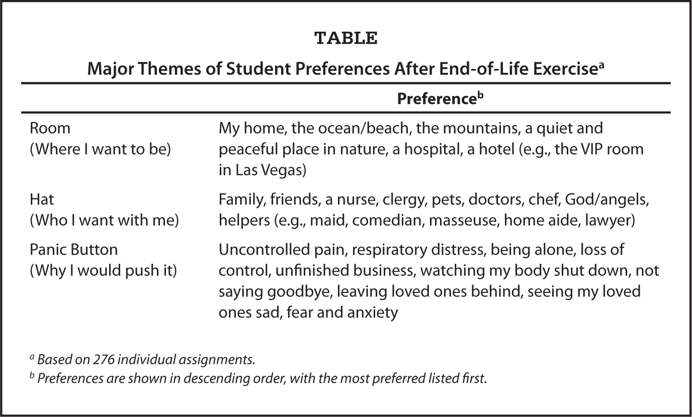 Major Themes of Student Preferences After End-of-Life Exercisea
