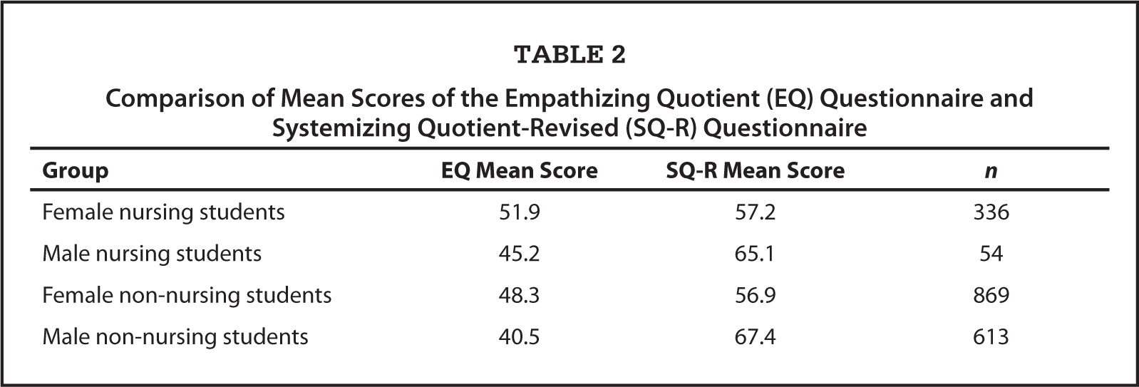 Comparison of Mean Scores of the Empathizing Quotient (EQ) Questionnaire and Systemizing Quotient-Revised (SQ-R) Questionnaire