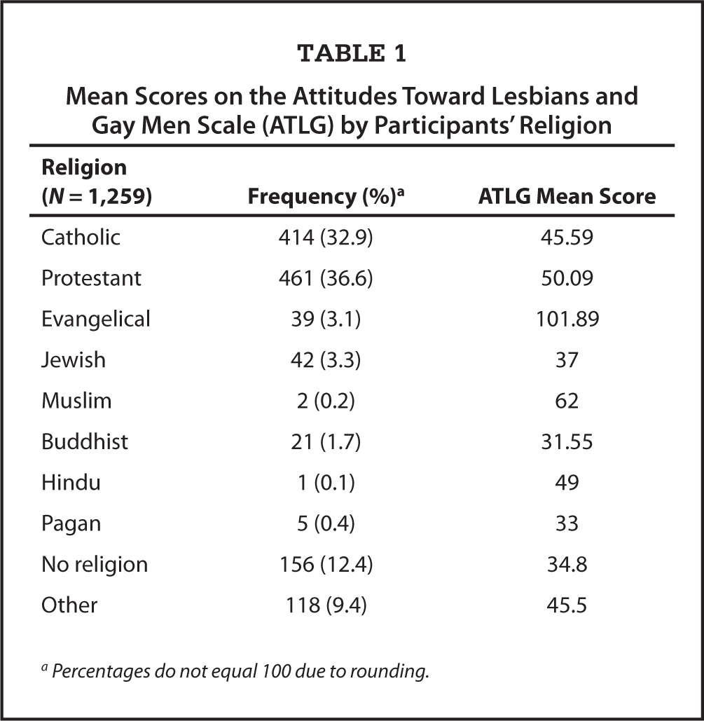 Mean Scores on the Attitudes Toward Lesbians and Gay Men Scale (ATLG) by Participants' Religion