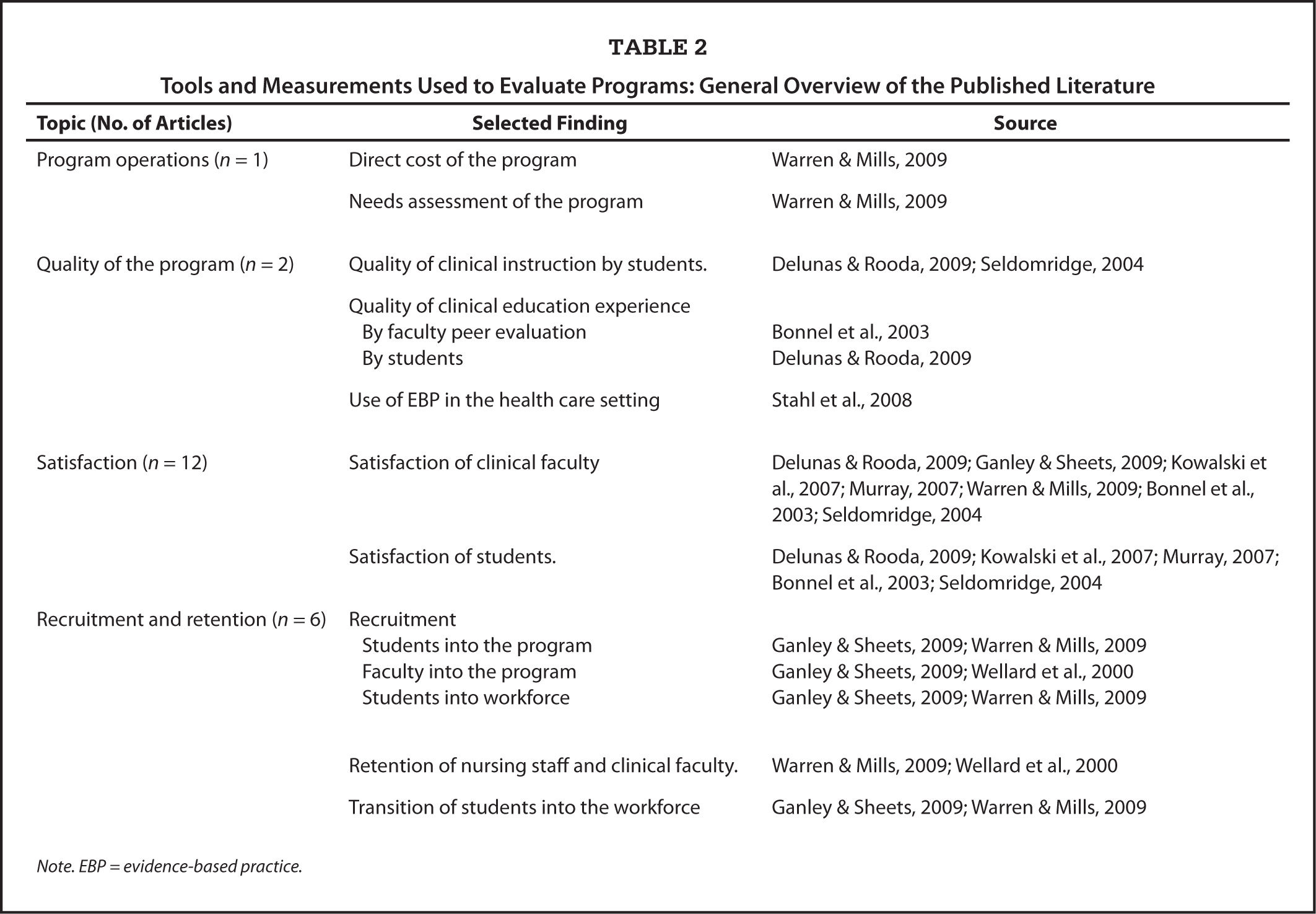 Tools and Measurements Used to Evaluate Programs: General Overview of the Published Literature