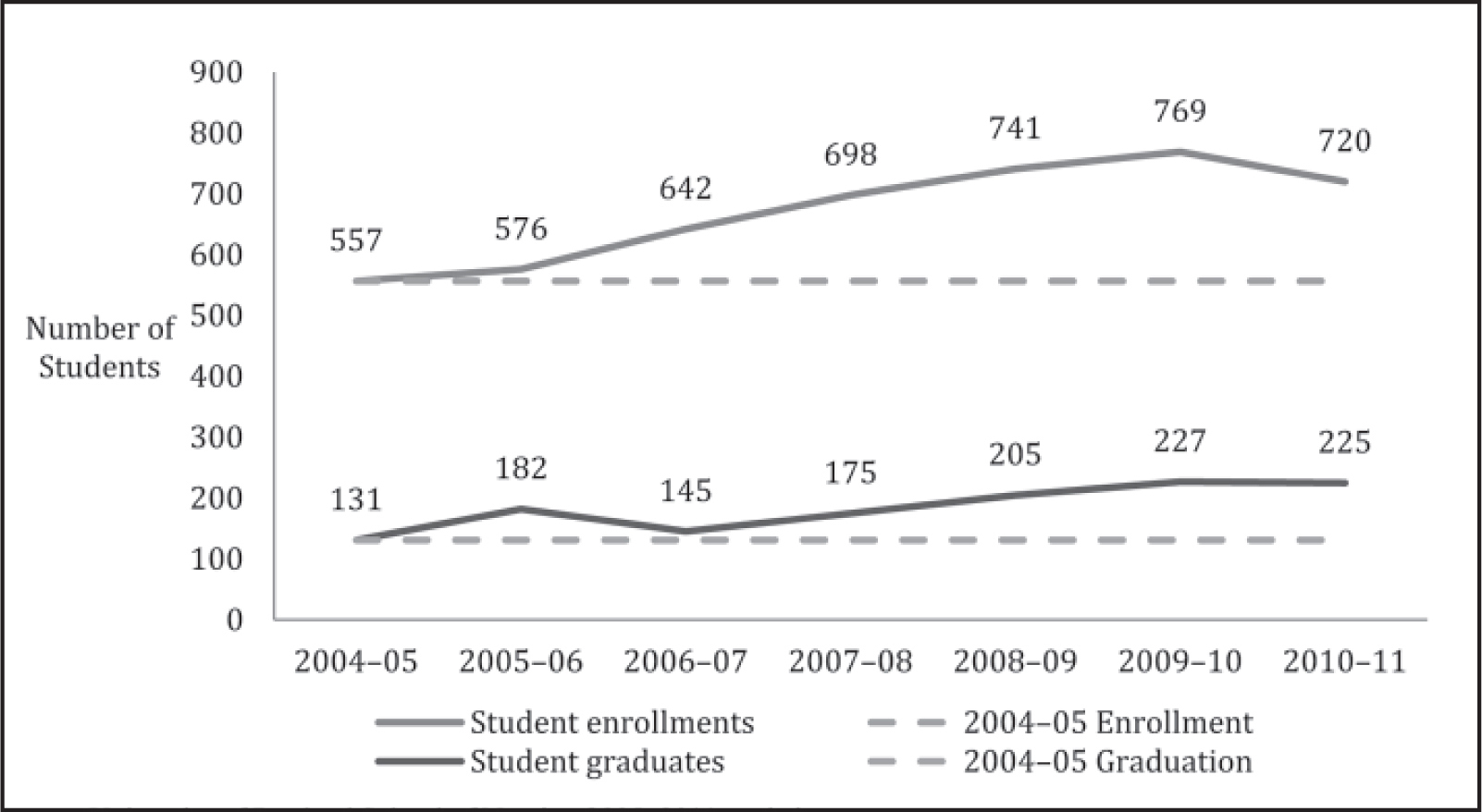 University of Portland, School of Nursing student enrollments and graduates, 2005 to 2011 statistics (Nishioka et al., 2012). Reprinted with permission from the University of Portland School of Nursing.