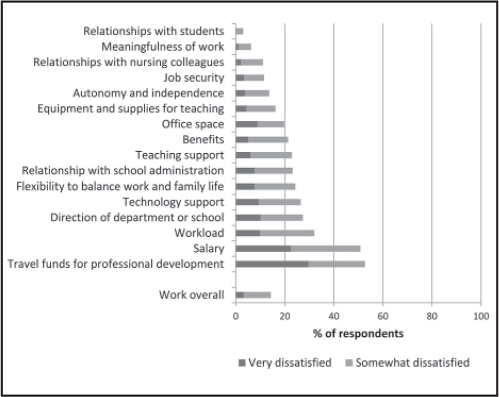 Dissatisfaction with aspects of work–life among nurse faculty (N = 2,401; N reflects all responses included in either or both of the regression models presented in Tables 3 and 4.)