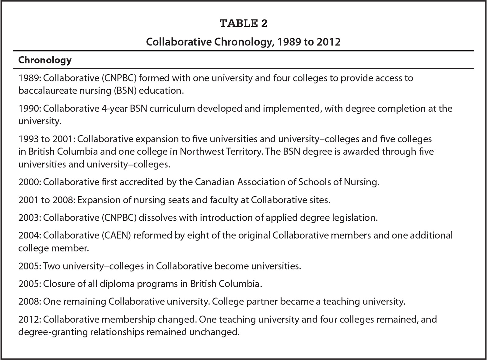 Collaborative Chronology, 1989 to 2012