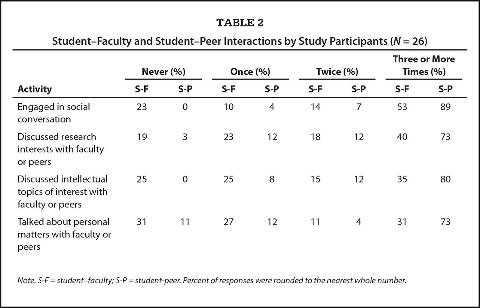 Student–Faculty and Student–Peer Interactions by Study Participants (N = 26)