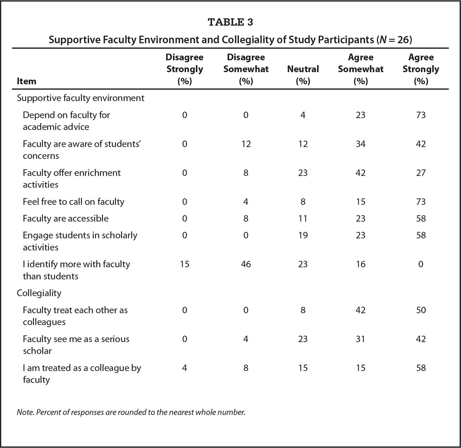 Supportive Faculty Environment and Collegiality of Study Participants (N = 26)
