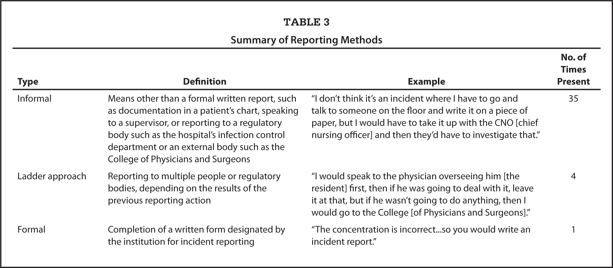 Summary of Reporting Methods