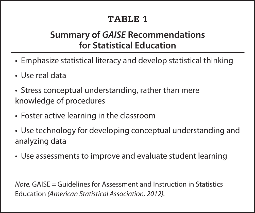 Summary of GAISE Recommendations for Statistical Education