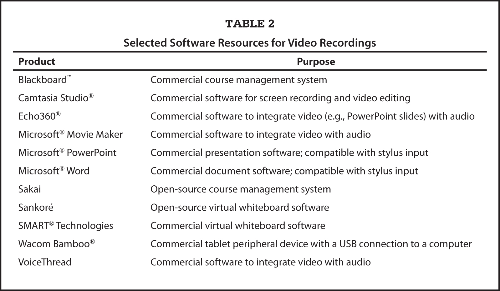 Selected Software Resources for Video Recordings