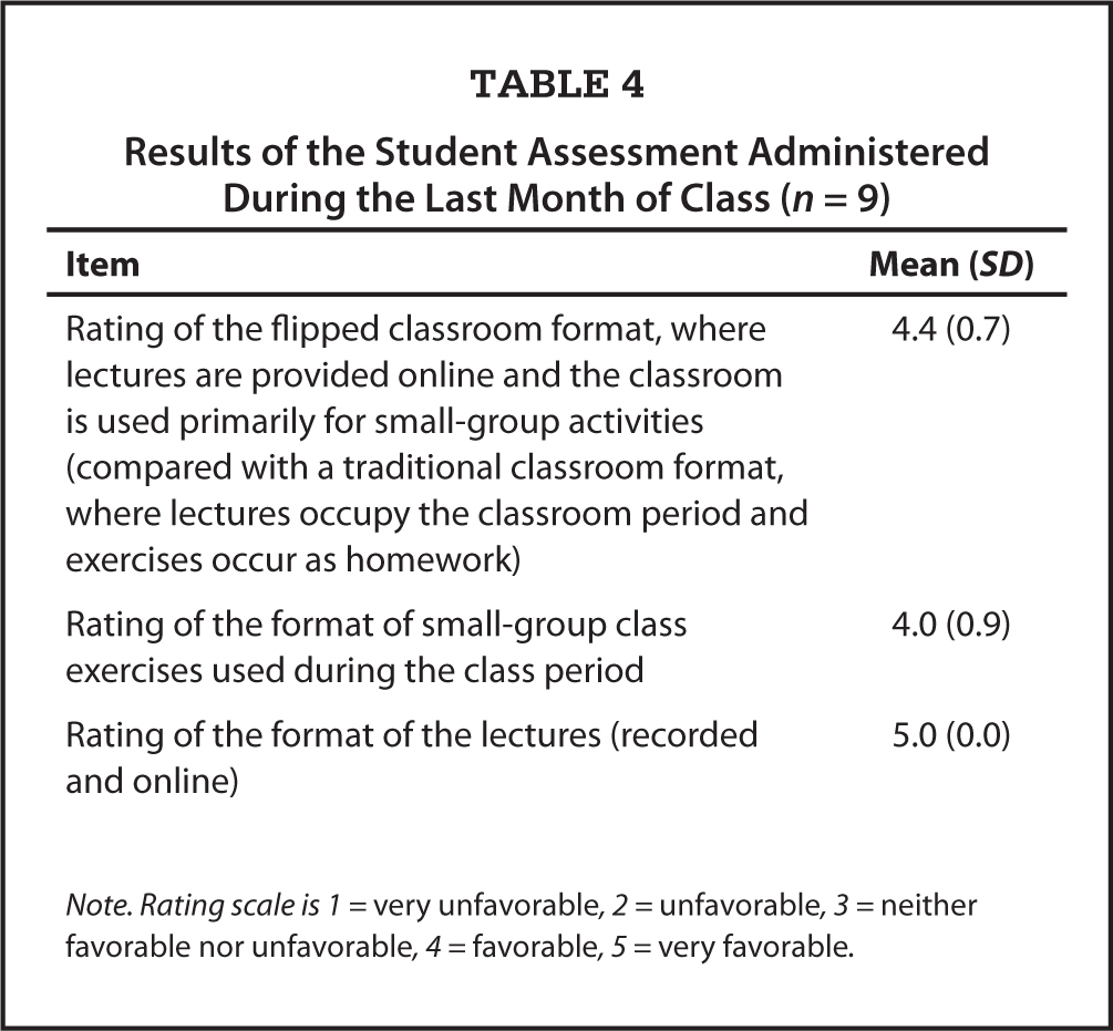 Results of the Student Assessment Administered During the Last Month of Class (n = 9)