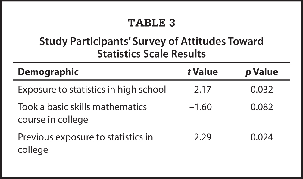 Study Participants' Survey of Attitudes Toward Statistics Scale Results