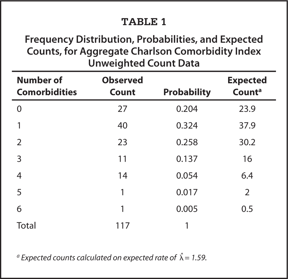 Frequency Distribution, Probabilities, and Expected Counts, for Aggregate Charlson Comorbidity Index Unweighted Count Data