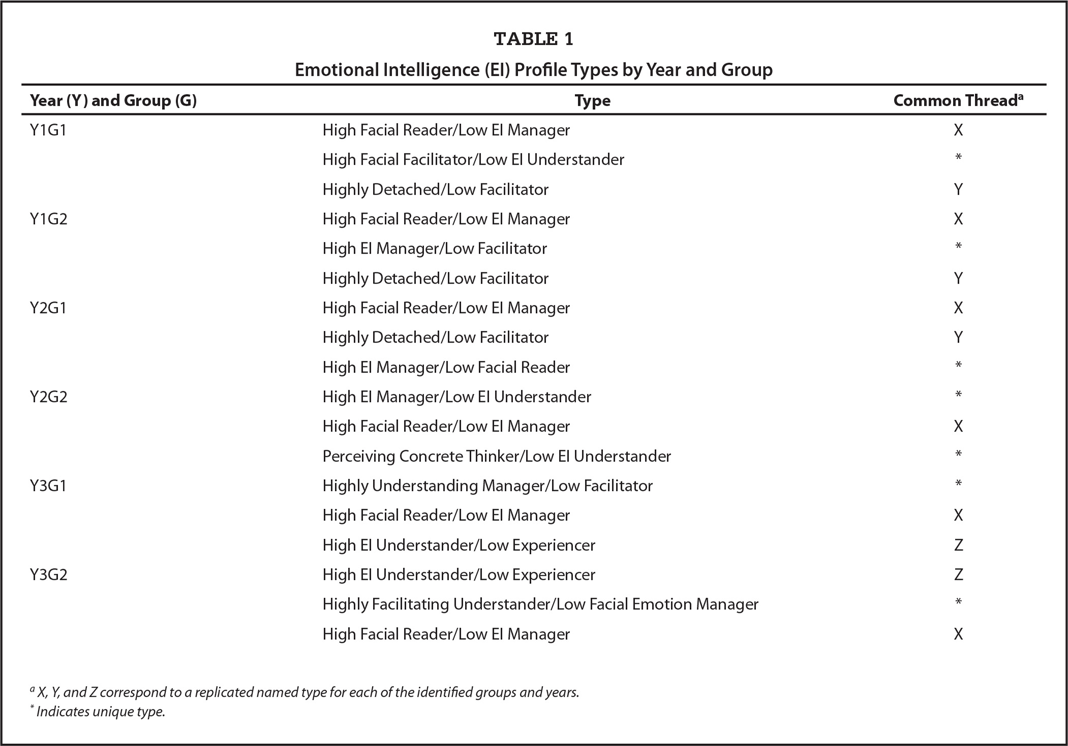 Emotional Intelligence (EI) Profile Types by Year and Group
