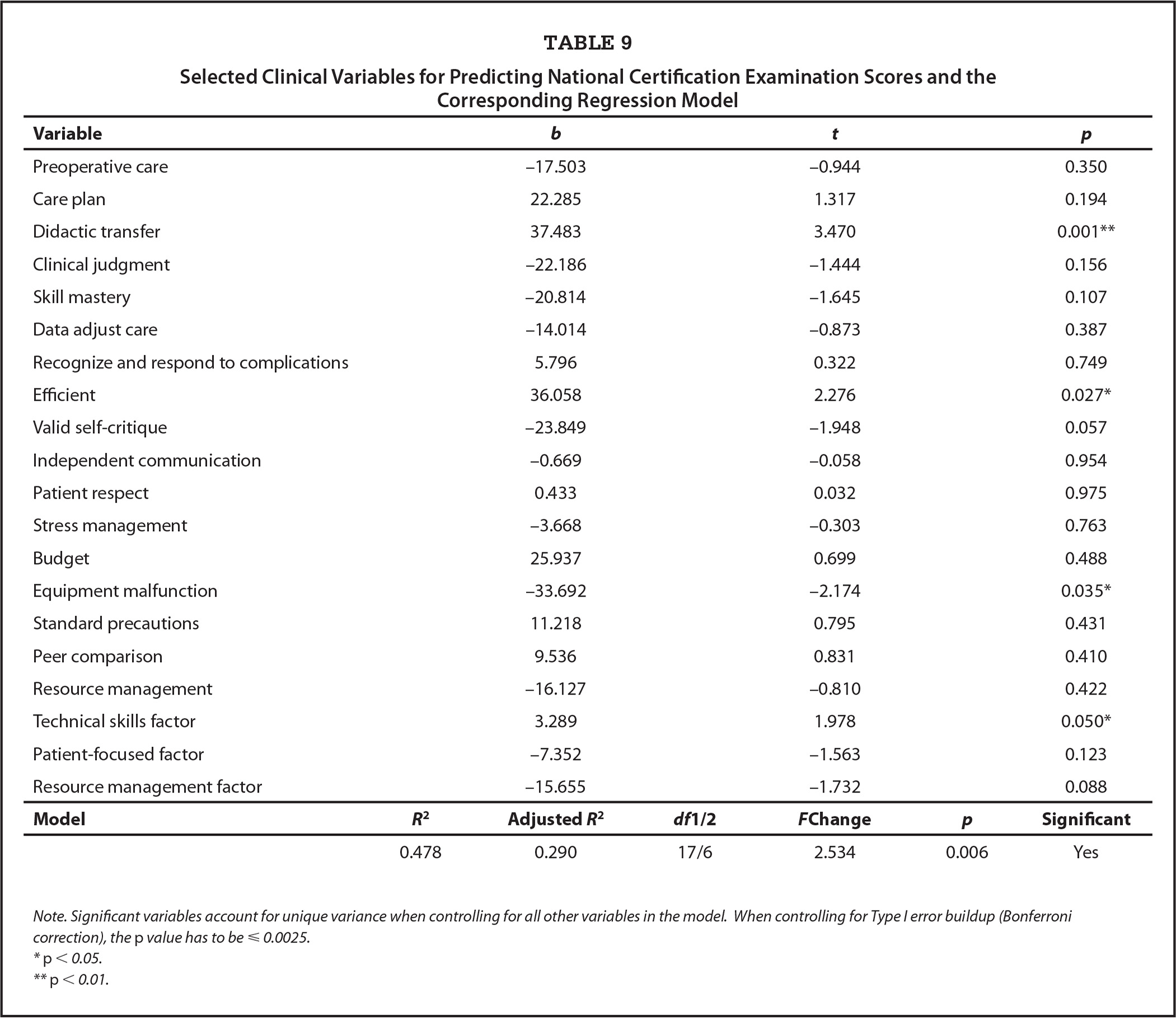 Selected Clinical Variables for Predicting National Certification Examination Scores and the Corresponding Regression Model