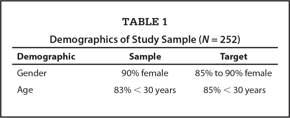 Demographics of Study Sample (N = 252)