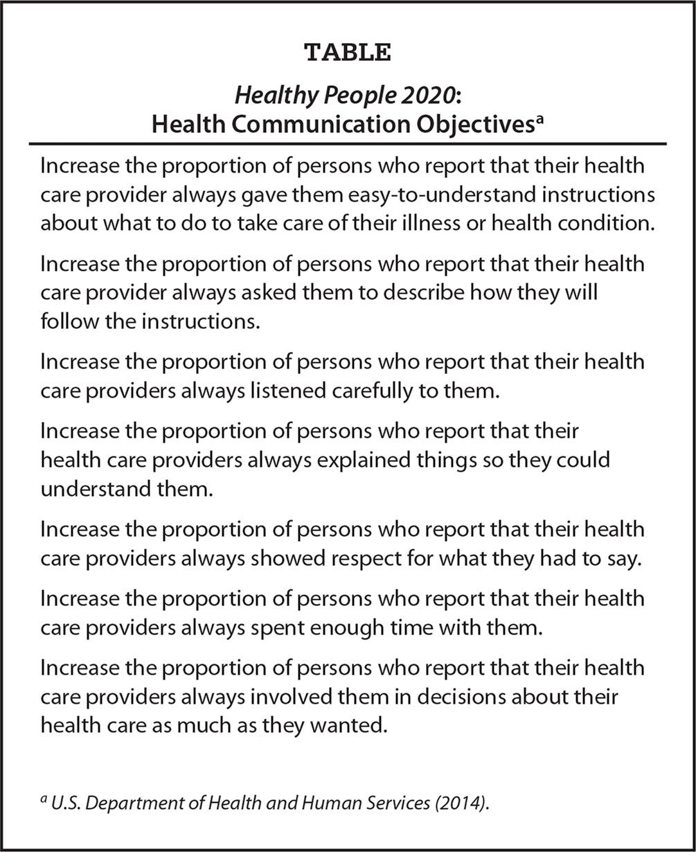Healthy People 2020: Health Communication Objectivesa