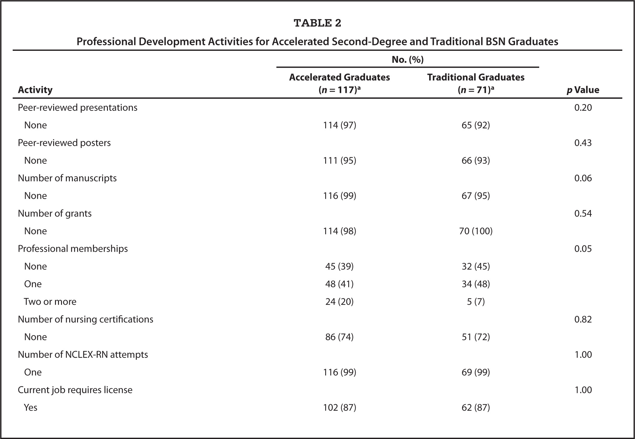 a comparison of the differences between an associate degree in nursing and the baccalaureate degree  $46,900 for someone with a bachelor's degree — a 26% difference  between  what the average worker with an associate's degree and bachelor's  six years,  according to research from edvisors — that's compared to two-thirds of those who  start off at a four-year college  3 2 year rn degree online.