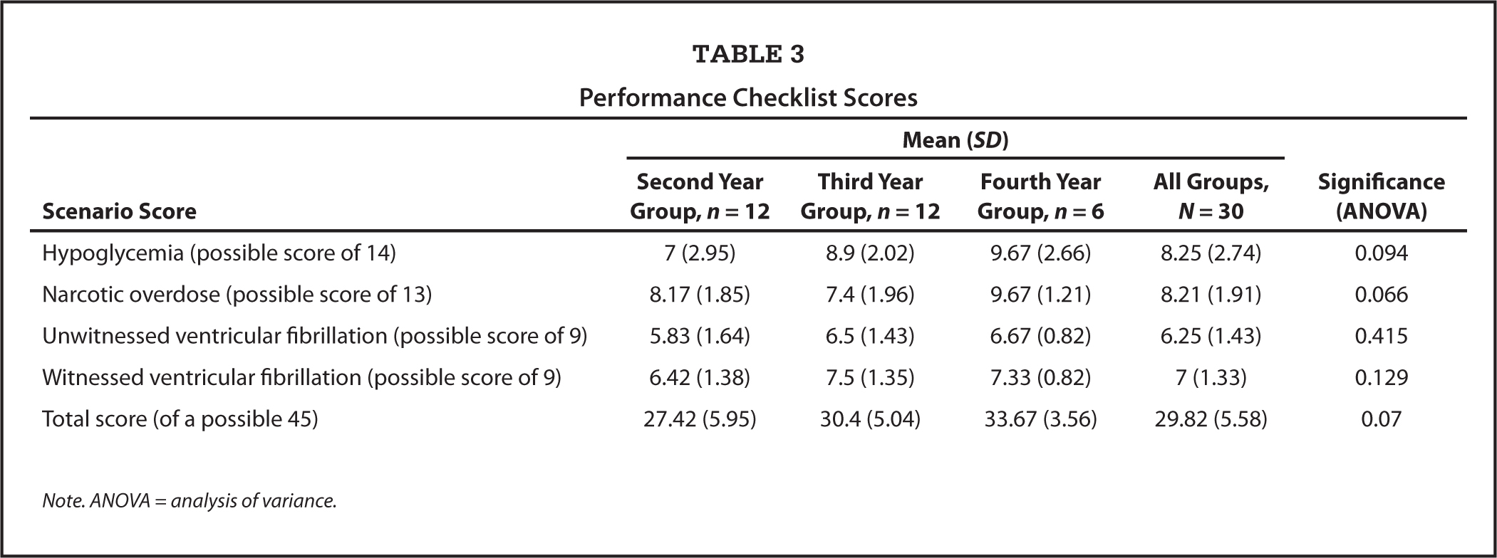 Performance Checklist Scores