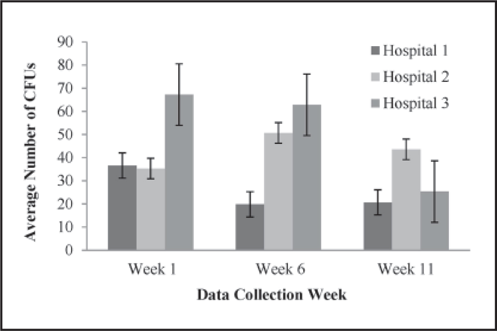 Colonization of skin flora across hospitals over the 3-month study period. Note. CFUs = colony forming units; error bars denote 1 standard deviation.