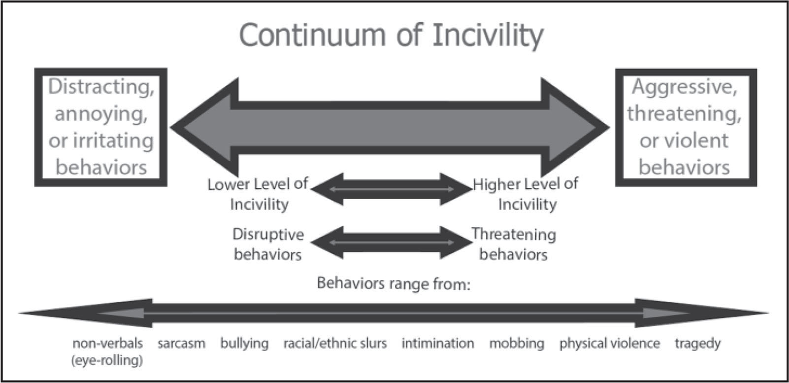 Continuum of Incivility. Copyright 2009 by Clark; revised 2013, 2014.