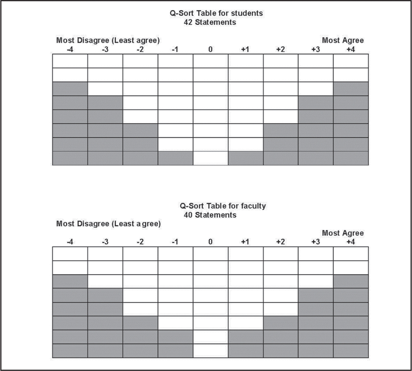 Q-sort tables for students and faculty.
