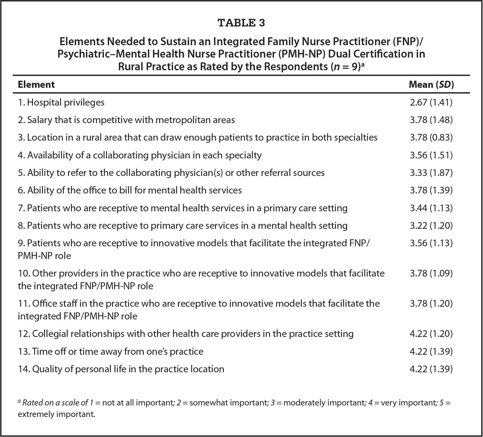 Elements Needed to Sustain an Integrated Family Nurse Practitioner (FNP)/Psychiatric–Mental Health Nurse Practitioner (PMH-NP) Dual Certification in Rural Practice as Rated by the Respondents (n = 9)a