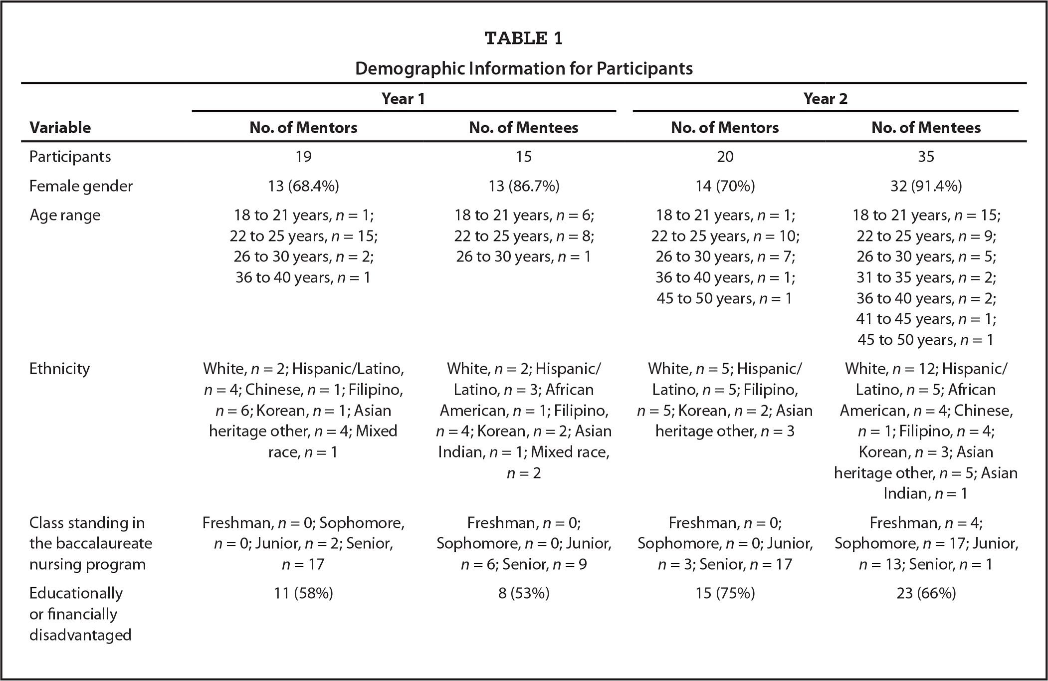 Demographic Information for Participants