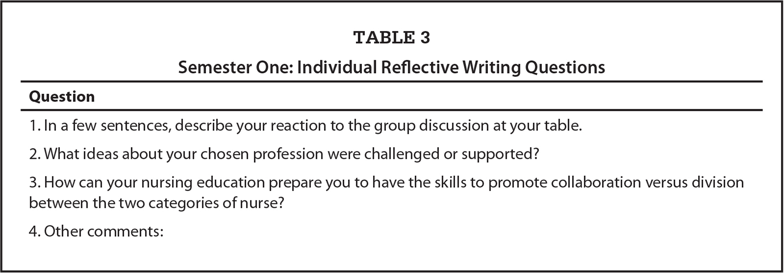 Semester One: Individual Reflective Writing Questions
