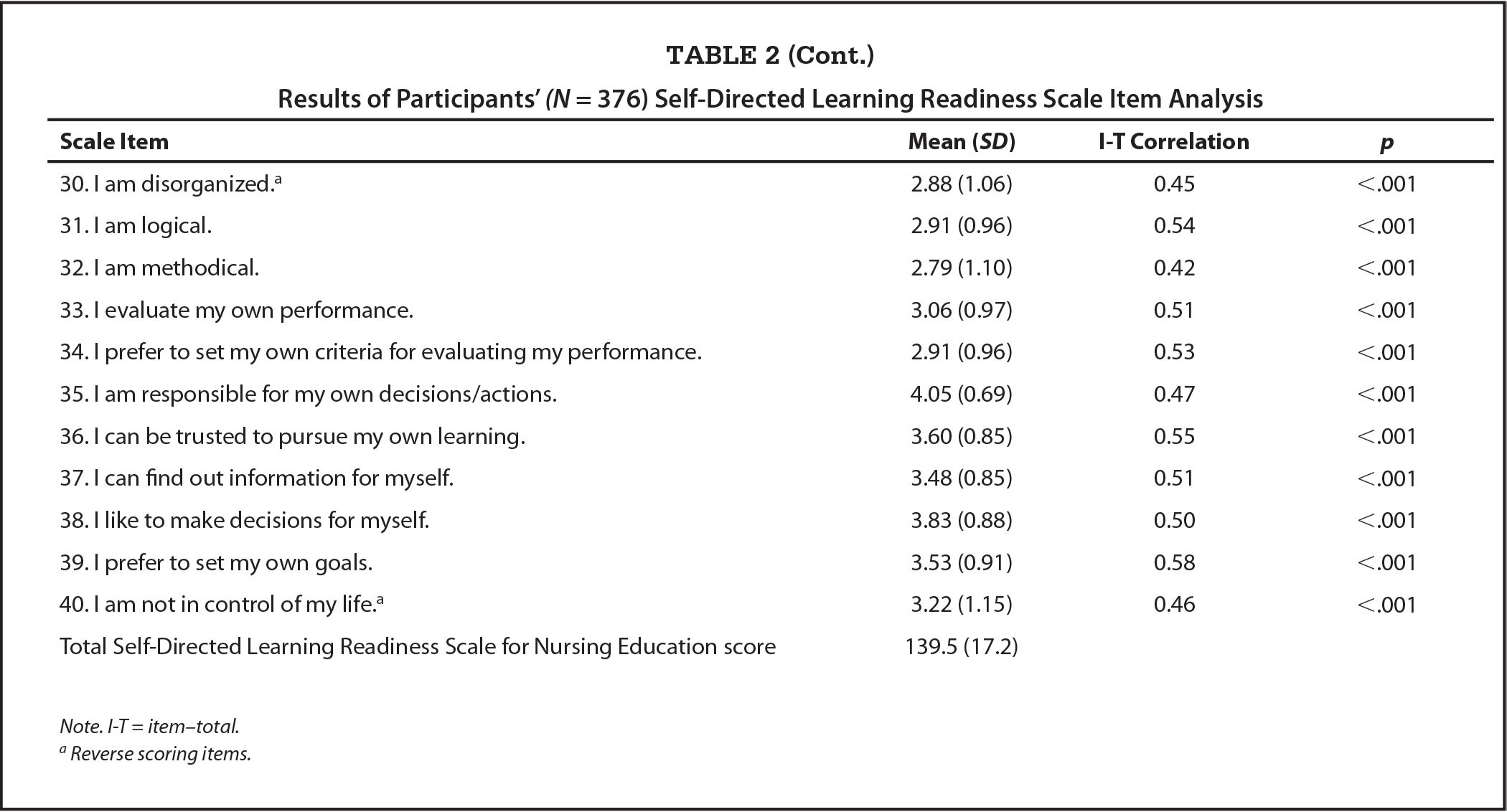 Results of Participants' (N = 376) Self-Directed Learning Readiness Scale Item Analysis